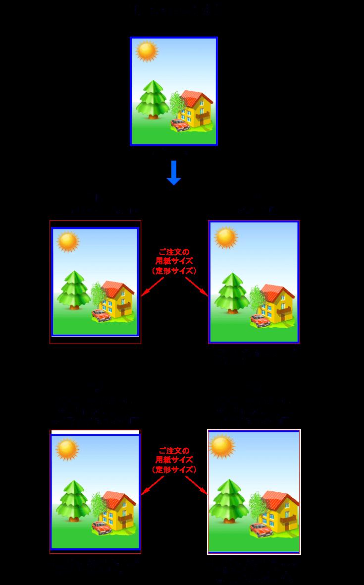 印刷範囲の選択の説明